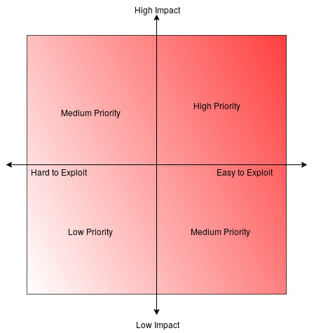 Chart to evaluating threat model