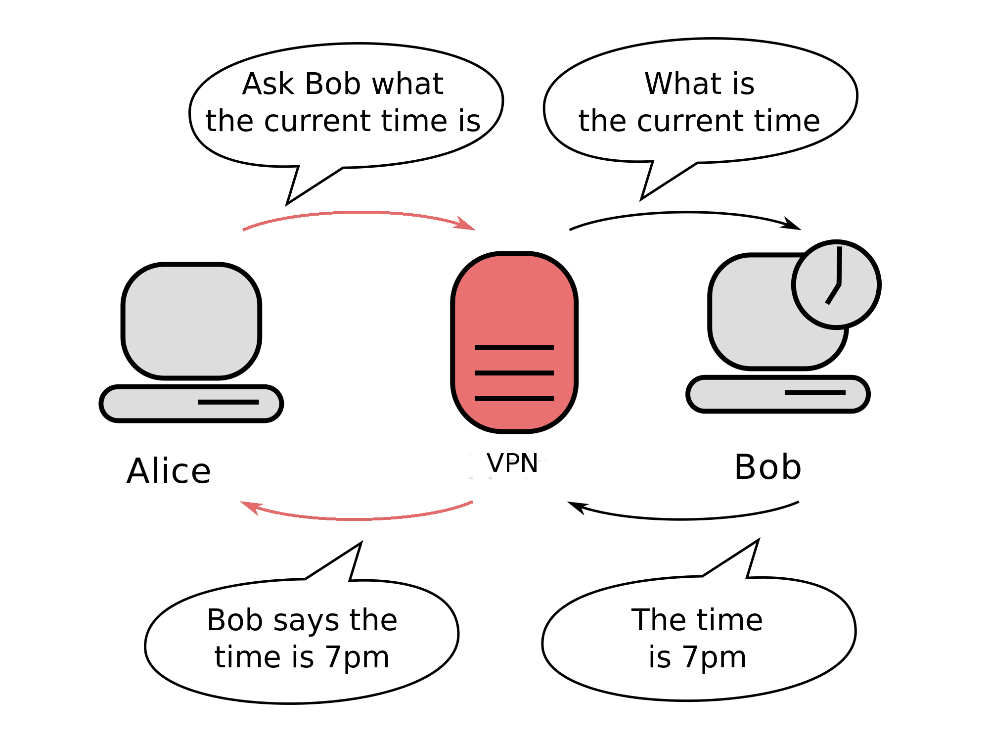 Diagram of how a vpn works